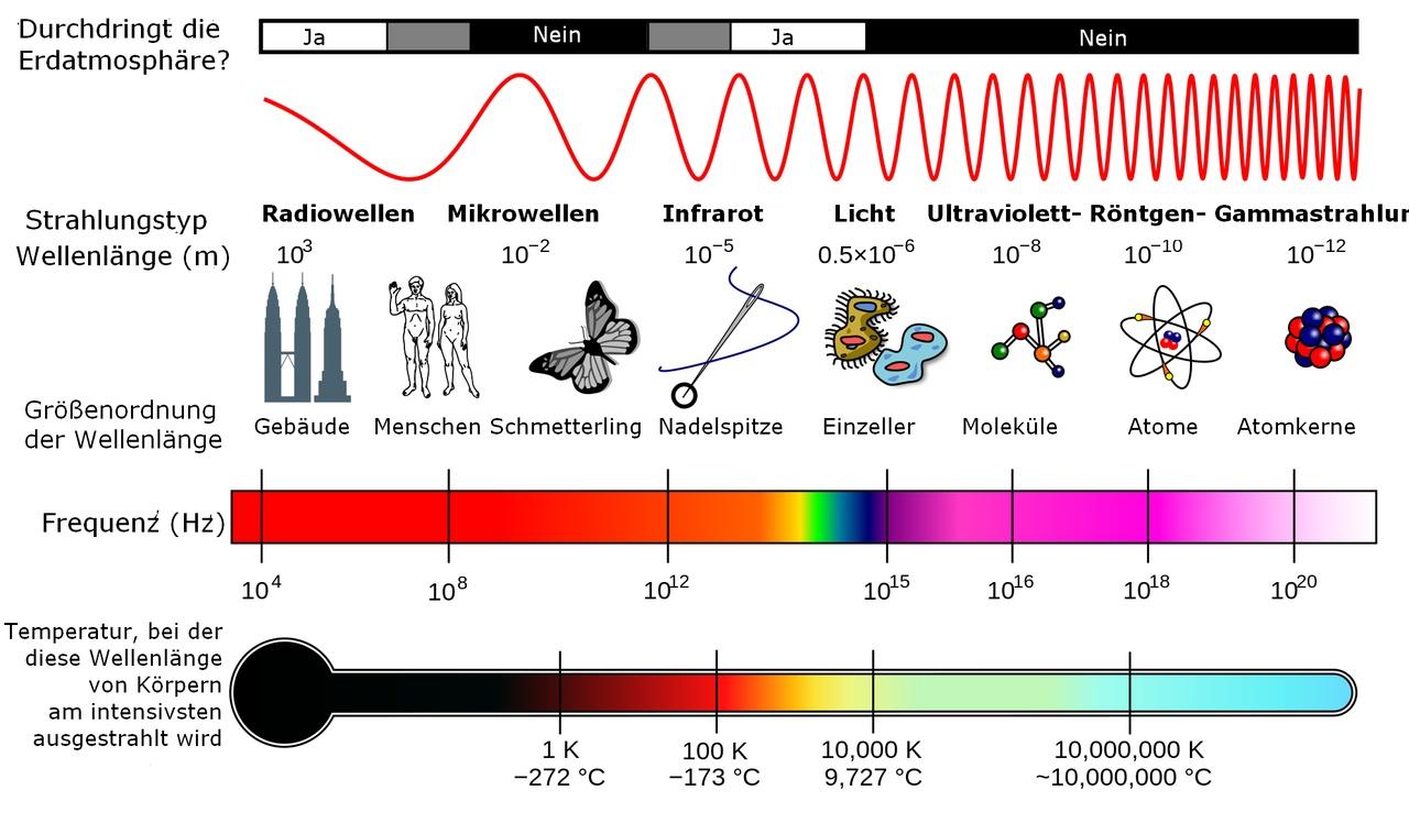 Elektrische Strahlung